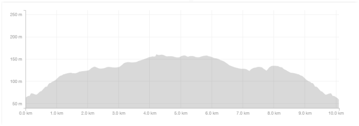 10k_elevation_profile